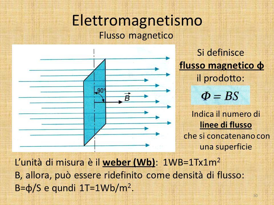 Elettromagnetismo Flusso magnetico 30 Si definisce flusso magnetico φ il prodotto: Indica il numero di linee di flusso che si concatenano con una supe