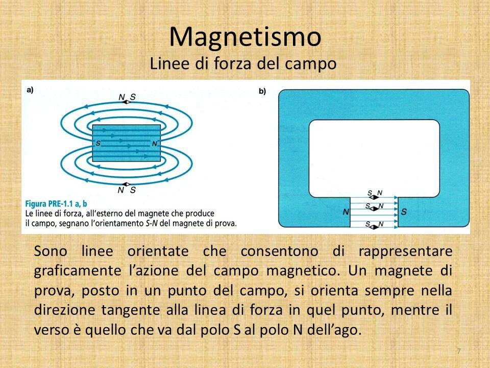Magnetismo Origine del campo magnetico Un campo magnetico è generato sempre da cariche elettriche in movimento  Per i magneti permanenti : moto degli elettroni nell'atomo  Per gli elettromagneti : la corrente che scorre in un filo conduttore In un magnete permanente gli atomi (magnetini elementari) sono orientati tutti nella stessa direzione e il campo magnetico risultante è grande.