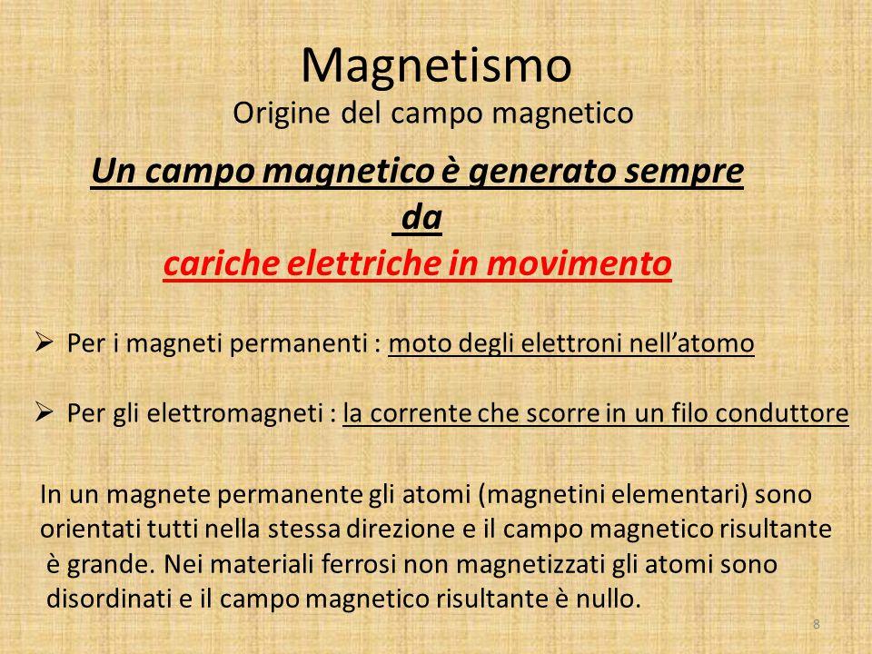 Magnetismo Origine del campo magnetico Un campo magnetico è generato sempre da cariche elettriche in movimento  Per i magneti permanenti : moto degli