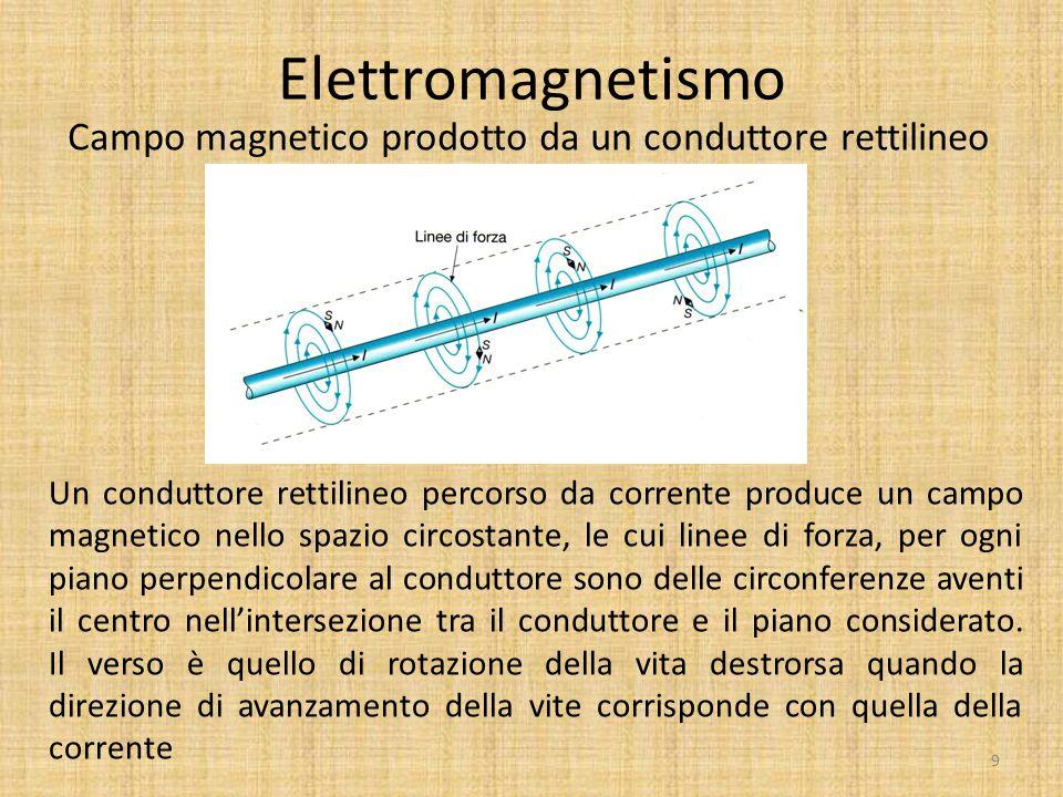 Elettromagnetismo Campo magnetico prodotto da un conduttore rettilineo Un conduttore rettilineo percorso da corrente produce un campo magnetico nello
