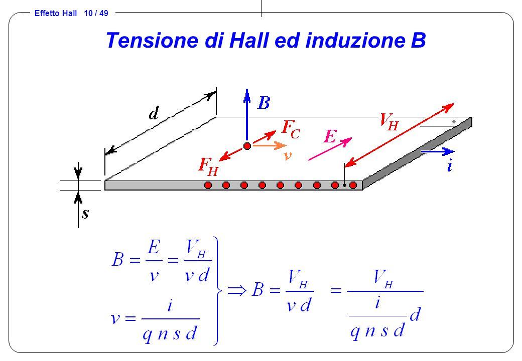 Effetto Hall 10 / 49 Tensione di Hall ed induzione B