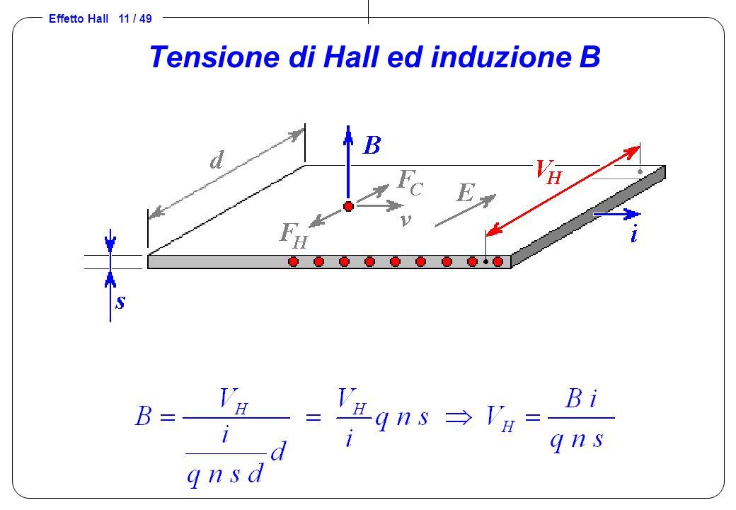 Effetto Hall 11 / 49 Tensione di Hall ed induzione B