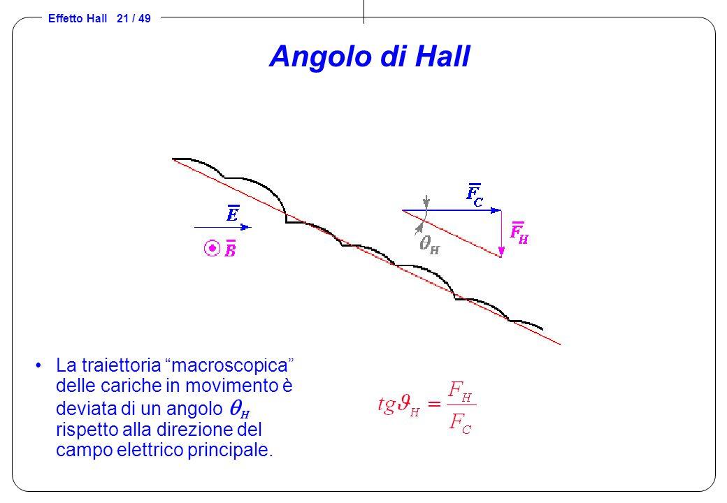 """Effetto Hall 21 / 49 Angolo di Hall La traiettoria """"macroscopica"""" delle cariche in movimento è deviata di un angolo  H rispetto alla direzione del ca"""