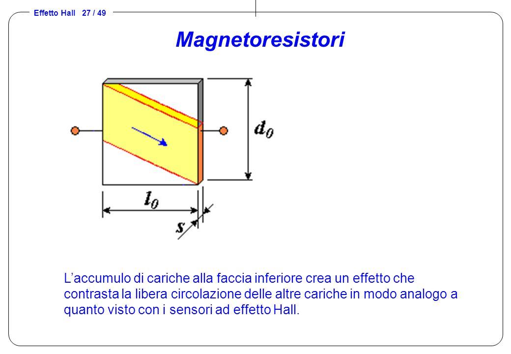 Effetto Hall 27 / 49 Magnetoresistori L'accumulo di cariche alla faccia inferiore crea un effetto che contrasta la libera circolazione delle altre car