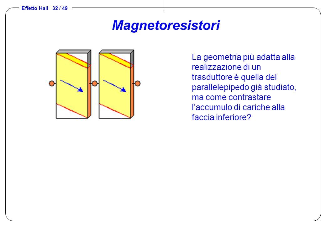 Effetto Hall 32 / 49 Magnetoresistori La geometria più adatta alla realizzazione di un trasduttore è quella del parallelepipedo già studiato, ma come