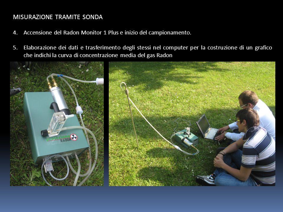 MISURAZIONE TRAMITE SONDA 4.Accensione del Radon Monitor 1 Plus e inizio del campionamento. 5.Elaborazione dei dati e trasferimento degli stessi nel c
