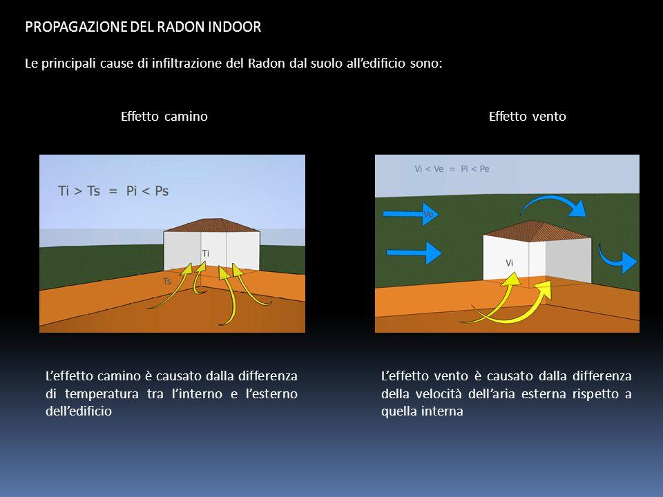 PROPAGAZIONE DEL RADON INDOOR Le principali cause di infiltrazione del Radon dal suolo all'edificio sono: Effetto camino Effetto vento L'effetto camin