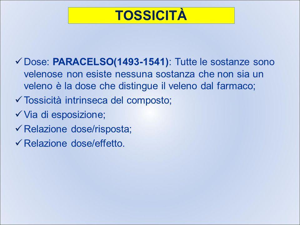 TOSSICITÀ Dose: PARACELSO(1493-1541): Tutte le sostanze sono velenose non esiste nessuna sostanza che non sia un veleno è la dose che distingue il veleno dal farmaco; Tossicità intrinseca del composto; Via di esposizione; Relazione dose/risposta; Relazione dose/effetto.