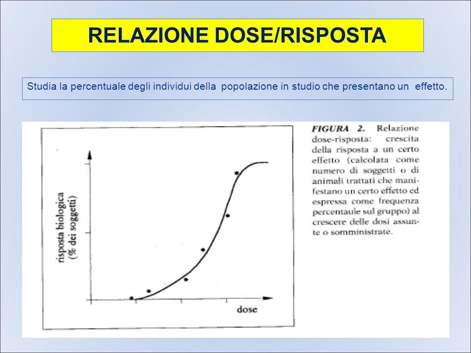 RELAZIONE DOSE/RISPOSTA Studia la percentuale degli individui della popolazione in studio che presentano un effetto.
