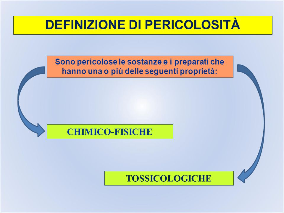 CLASSIFICAZIONE DELLE SOSTANZA CHIMICHE ESPLOSIVI COMBURENTI (Ossigeno) ESTREMAMENTE INFIAMMABILI (R12- os.