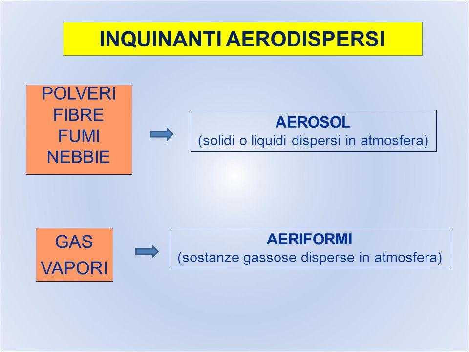 INQUINANTI AERODISPERSI POLVERI FIBRE FUMI NEBBIE AEROSOL (solidi o liquidi dispersi in atmosfera) GAS VAPORI AERIFORMI (sostanze gassose disperse in atmosfera)