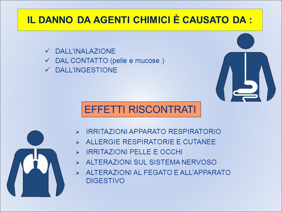 IL DANNO DA AGENTI CHIMICI È CAUSATO DA : DALL'INALAZIONE DAL CONTATTO (pelle e mucose ) DALL'INGESTIONE EFFETTI RISCONTRATI   IRRITAZIONI APPARATO RESPIRATORIO   ALLERGIE RESPIRATORIE E CUTANEE   IRRITAZIONI PELLE E OCCHI   ALTERAZIONI SUL SISTEMA NERVOSO   ALTERAZIONI AL FEGATO E ALL'APPARATO DIGESTIVO