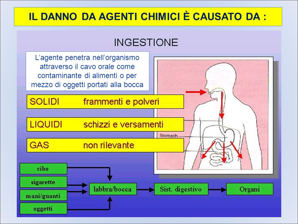 IL DANNO DA AGENTI CHIMICI È CAUSATO DA : L'agente penetra nell'organismo attraverso il cavo orale come contaminante di alimenti o per mezzo di oggetti portati alla bocca