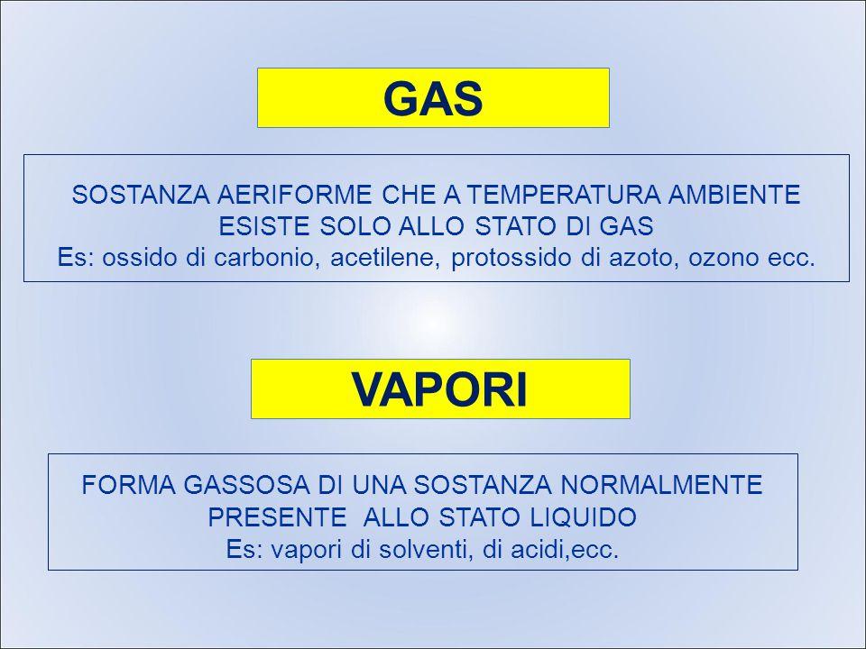 SOSTANZA AERIFORME CHE A TEMPERATURA AMBIENTE ESISTE SOLO ALLO STATO DI GAS Es: ossido di carbonio, acetilene, protossido di azoto, ozono ecc.