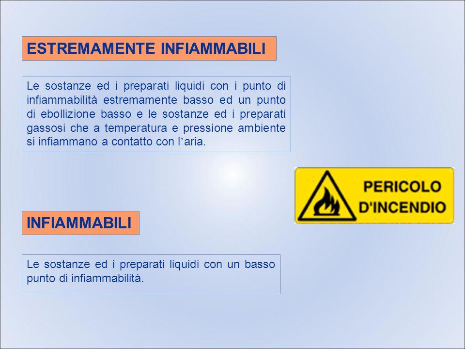 Le sostanze ed i preparati liquidi con un basso punto di infiammabilità.