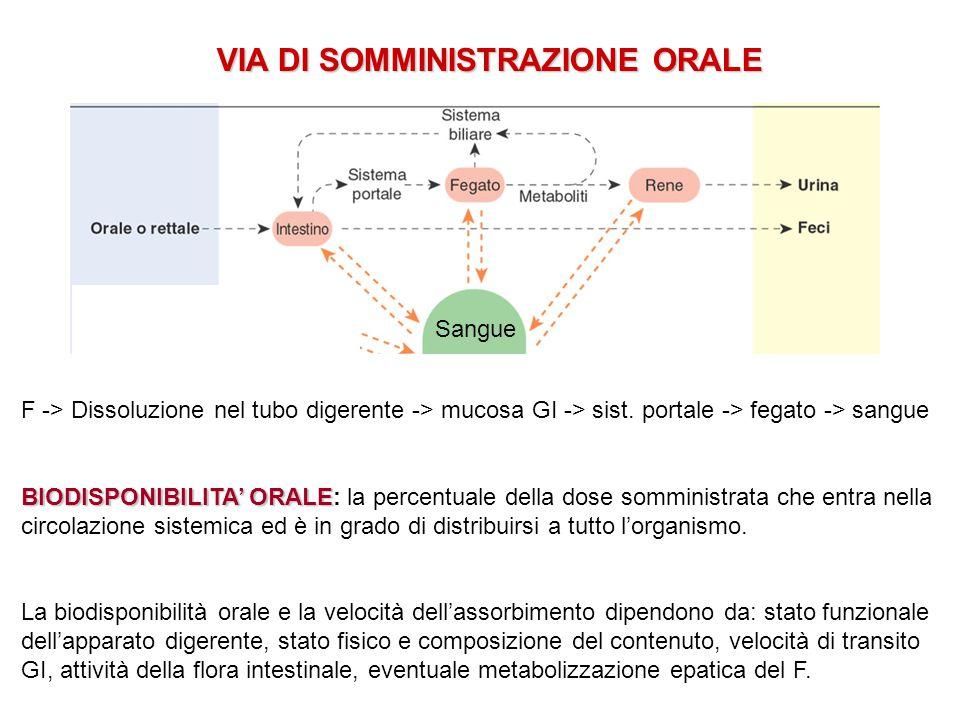 VIA DI SOMMINISTRAZIONE ORALE Sangue F -> Dissoluzione nel tubo digerente -> mucosa GI -> sist. portale -> fegato -> sangue BIODISPONIBILITA' ORALE BI