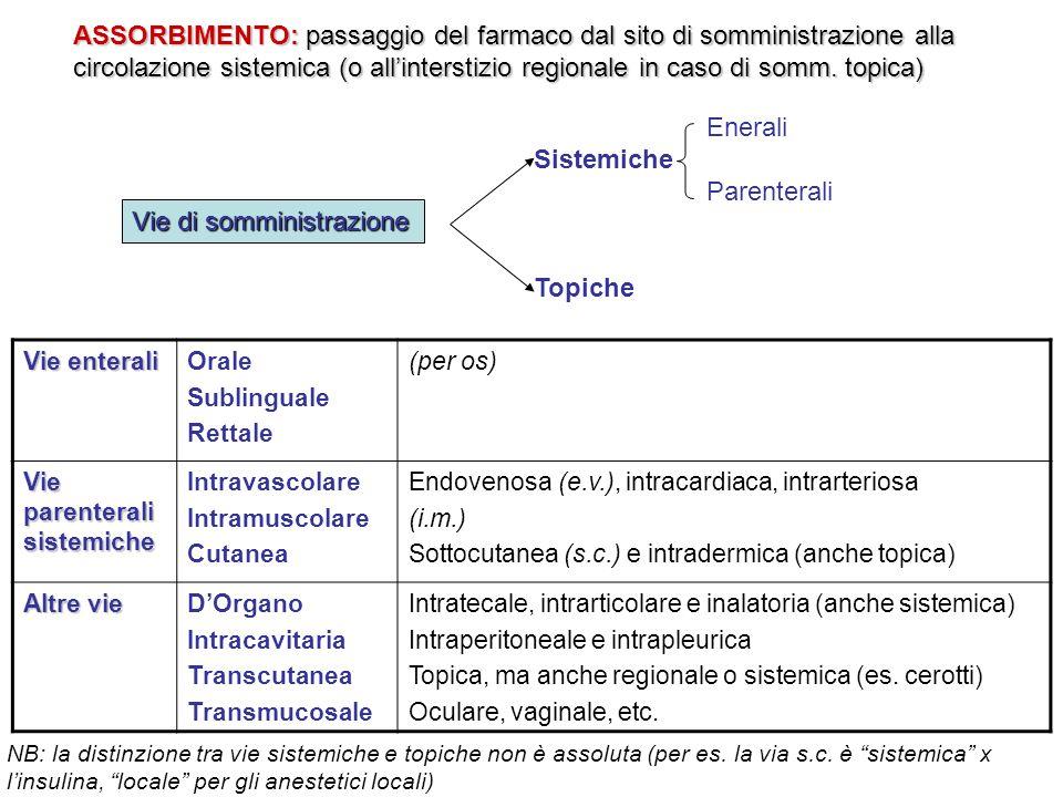ASSORBIMENTO:passaggio del farmaco dal sito di somministrazione alla circolazione sistemica (o all'interstizio regionale in caso di somm. topica) ASSO