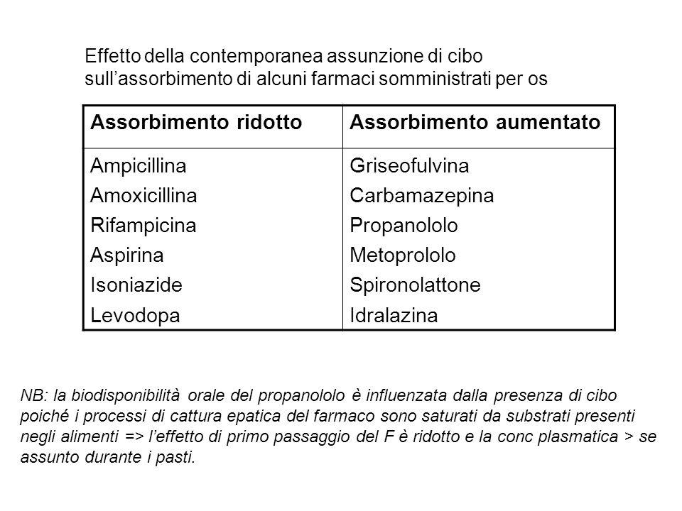 Assorbimento ridottoAssorbimento aumentato Ampicillina Amoxicillina Rifampicina Aspirina Isoniazide Levodopa Griseofulvina Carbamazepina Propanololo M