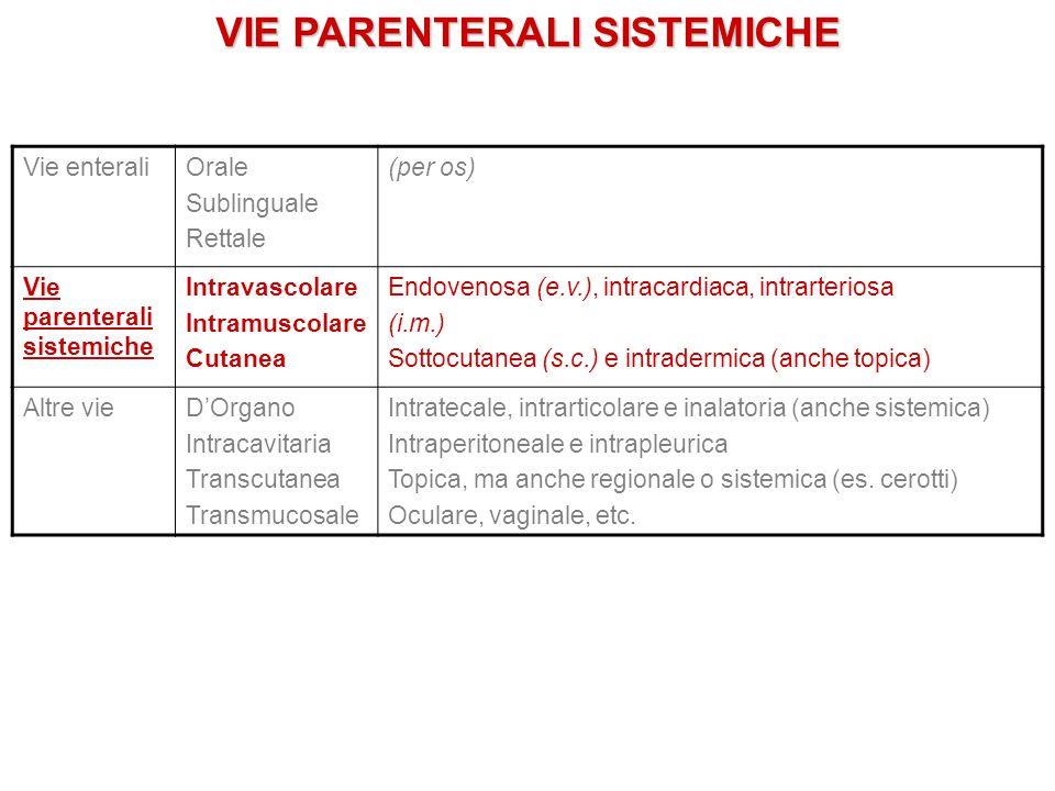 VIE PARENTERALI SISTEMICHE Vie enteraliOrale Sublinguale Rettale (per os) Vie parenterali sistemiche Intravascolare Intramuscolare Cutanea Endovenosa