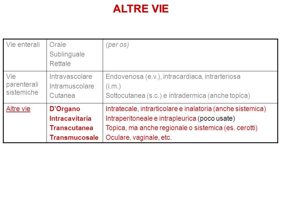 ALTRE VIE Vie enteraliOrale Sublinguale Rettale (per os) Vie parenterali sistemiche Intravascolare Intramuscolare Cutanea Endovenosa (e.v.), intracard