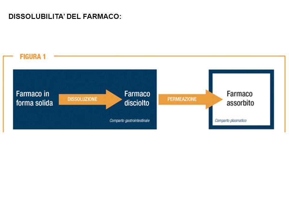 DISSOLUBILITA' DEL FARMACO: