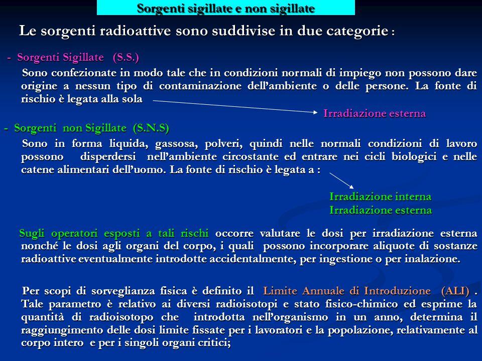 Sorgenti sigillate e non sigillate Le sorgenti radioattive sono suddivise in due categorie : Le sorgenti radioattive sono suddivise in due categorie : - Sorgenti Sigillate (S.S.) - Sorgenti Sigillate (S.S.) Sono confezionate in modo tale che in condizioni normali di impiego non possono dare origine a nessun tipo di contaminazione dell'ambiente o delle persone.