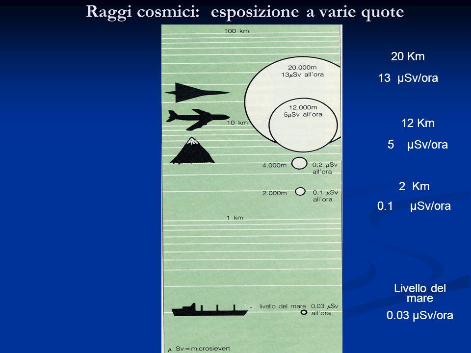 Raggi cosmici: esposizione a varie quote 20 Km 13 μSv/ora 12 Km 5 μSv/ora 2 Km 0.1 μSv/ora Livello del mare 0.03 μSv/ora