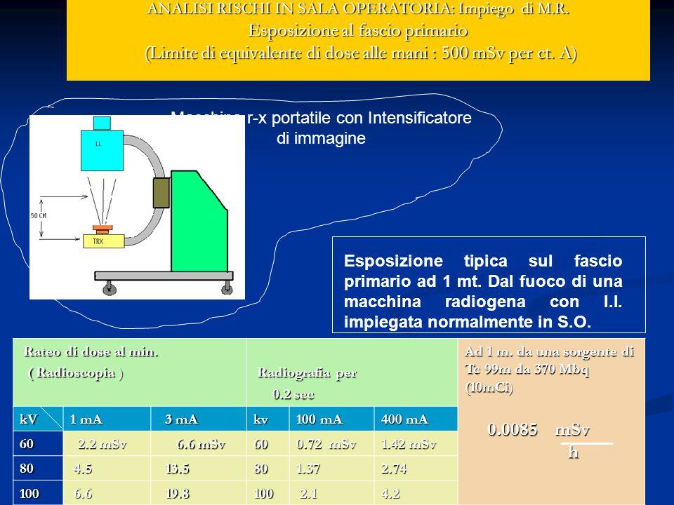ANALISI RISCHI IN SALA OPERATORIA: Impiego di M.R.
