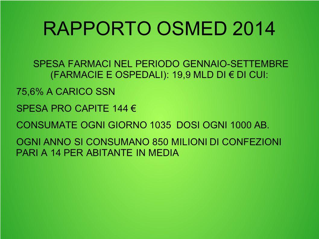 RAPPORTO OSMED 2014 SPESA FARMACI NEL PERIODO GENNAIO-SETTEMBRE (FARMACIE E OSPEDALI): 19,9 MLD DI € DI CUI: 75,6% A CARICO SSN SPESA PRO CAPITE 144 €