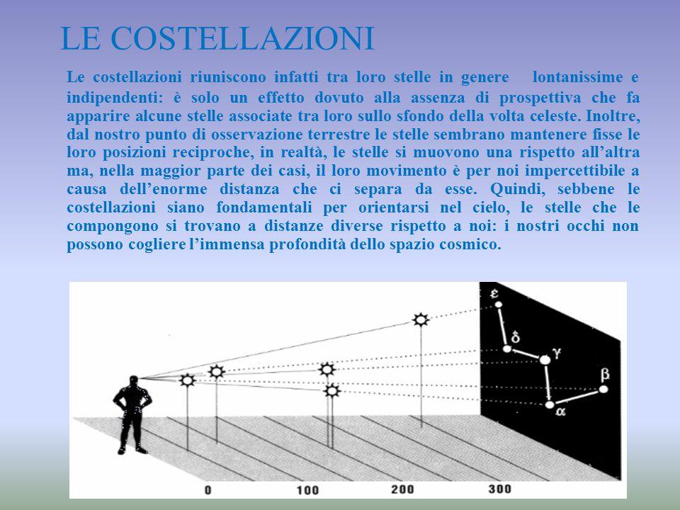 LE COSTELLAZIONI Le costellazioni riuniscono infatti tra loro stelle in genere lontanissime e indipendenti: è solo un effetto dovuto alla assenza di p