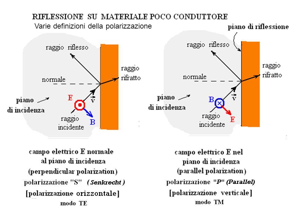Varie definizioni della polarizzazione
