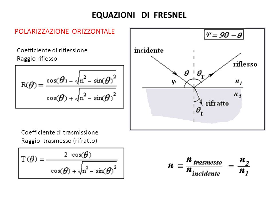 EQUAZIONI DI FRESNEL POLARIZZAZIONE ORIZZONTALE Coefficiente di riflessione Raggio riflesso Coefficiente di trasmissione Raggio trasmesso (rifratto)