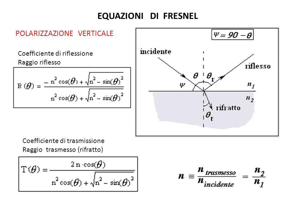 EQUAZIONI DI FRESNEL POLARIZZAZIONE VERTICALE Coefficiente di riflessione Raggio riflesso Coefficiente di trasmissione Raggio trasmesso (rifratto)