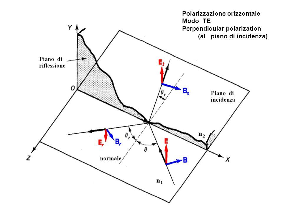Polarizzazione orizzontale Modo TE Perpendicular polarization (al piano di incidenza)