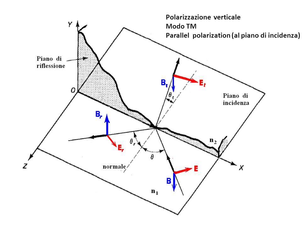 Polarizzazione verticale Modo TM Parallel polarization (al piano di incidenza)
