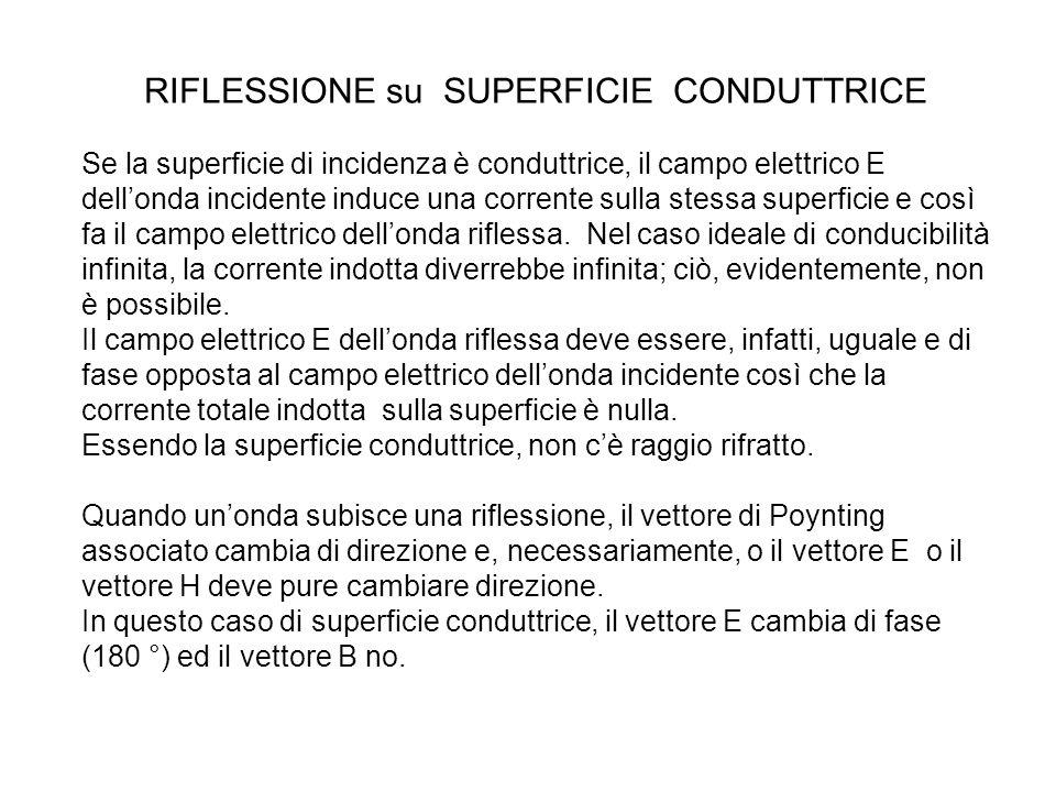 RIFLESSIONE su SUPERFICIE CONDUTTRICE Se la superficie di incidenza è conduttrice, il campo elettrico E dell'onda incidente induce una corrente sulla