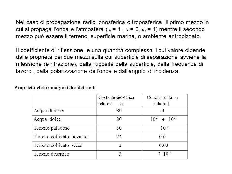 Nel caso di propagazione radio ionosferica o troposferica il primo mezzo in cui si propaga l'onda è l'atmosfera (  r = 1,  = 0,  r = 1) mentre il