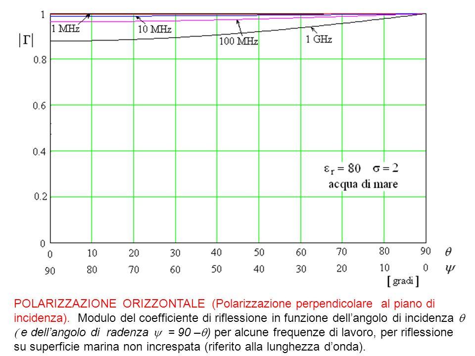POLARIZZAZIONE ORIZZONTALE (Polarizzazione perpendicolare al piano di incidenza). Modulo del coefficiente di riflessione in funzione dell'angolo di in