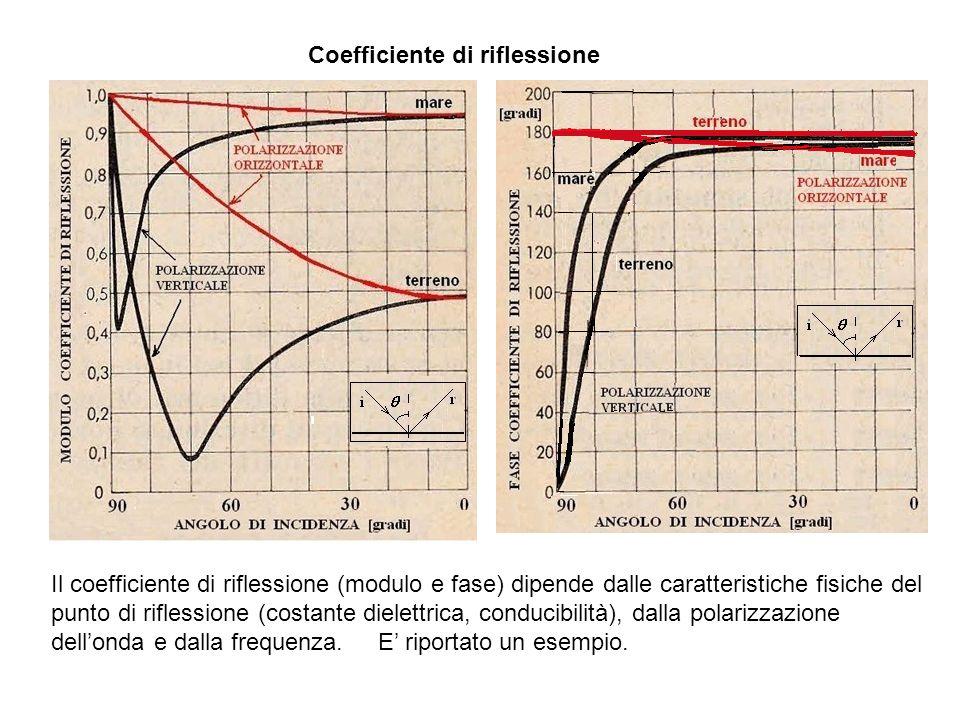 Coefficiente di riflessione Il coefficiente di riflessione (modulo e fase) dipende dalle caratteristiche fisiche del punto di riflessione (costante di