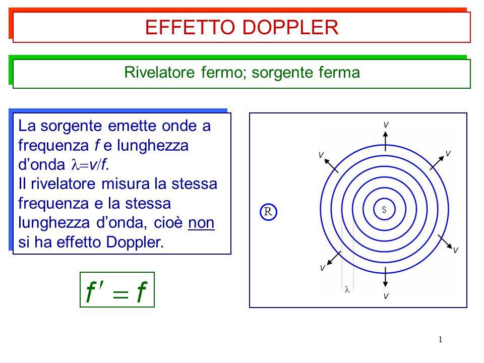 1 Rivelatore fermo; sorgente ferma EFFETTO DOPPLER La sorgente emette onde a frequenza f e lunghezza d'onda v  f. Il rivelatore misura la stessa fre