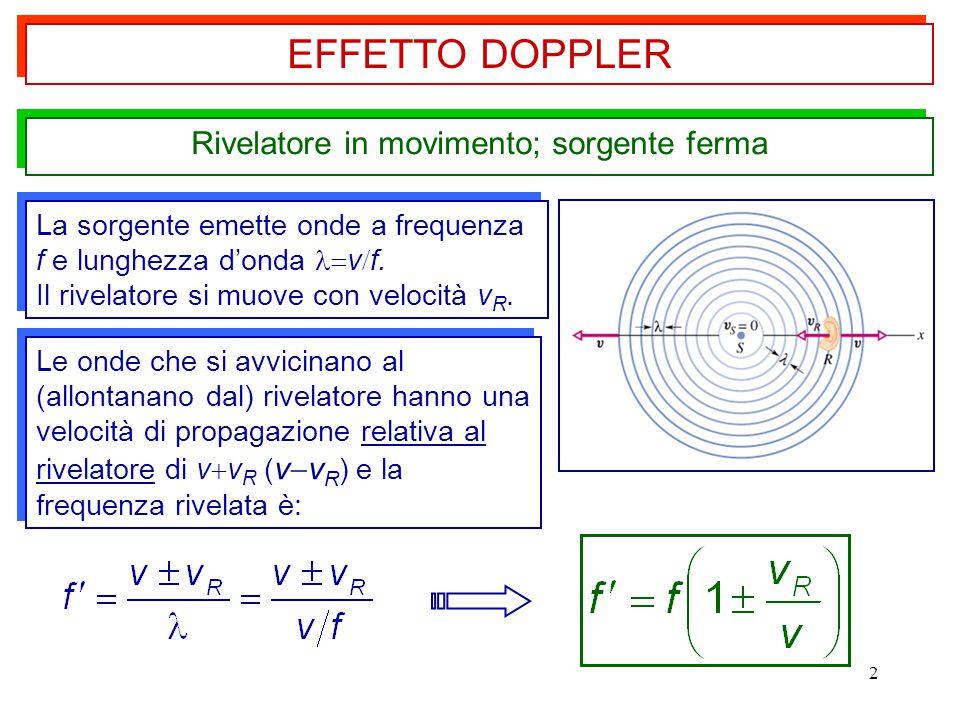 2 Rivelatore in movimento; sorgente ferma La sorgente emette onde a frequenza f e lunghezza d'onda v  f. Il rivelatore si muove con velocità v R. La