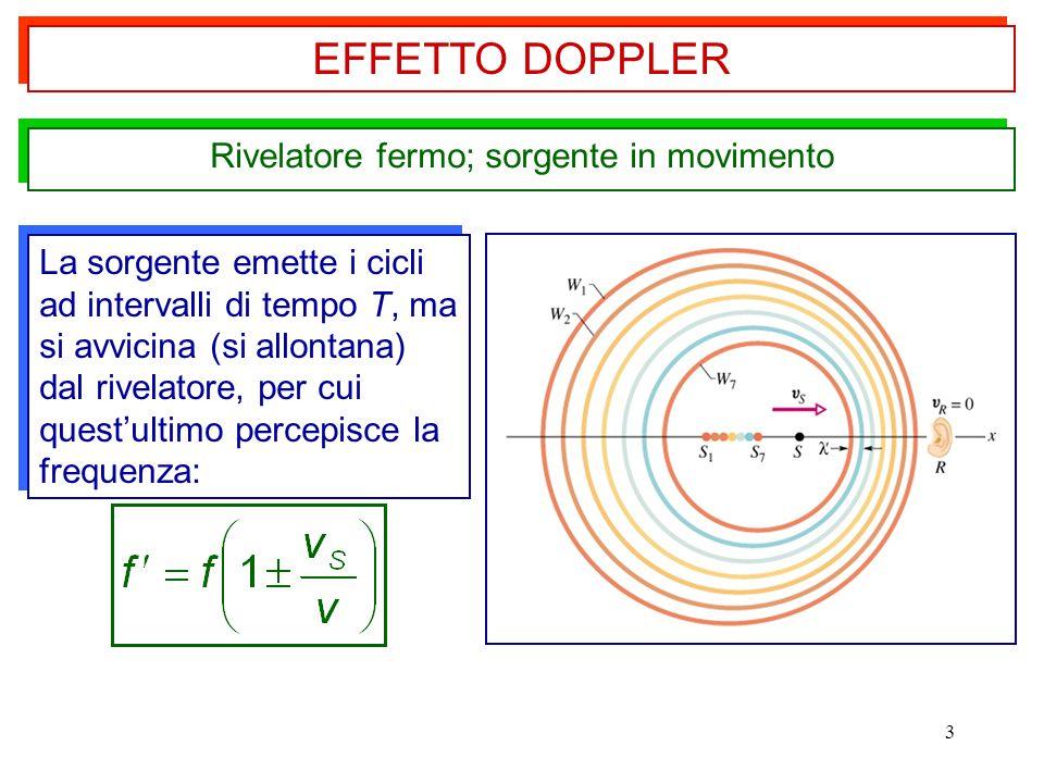 3 Rivelatore fermo; sorgente in movimento La sorgente emette i cicli ad intervalli di tempo T, ma si avvicina (si allontana) dal rivelatore, per cui quest'ultimo percepisce la frequenza: EFFETTO DOPPLER