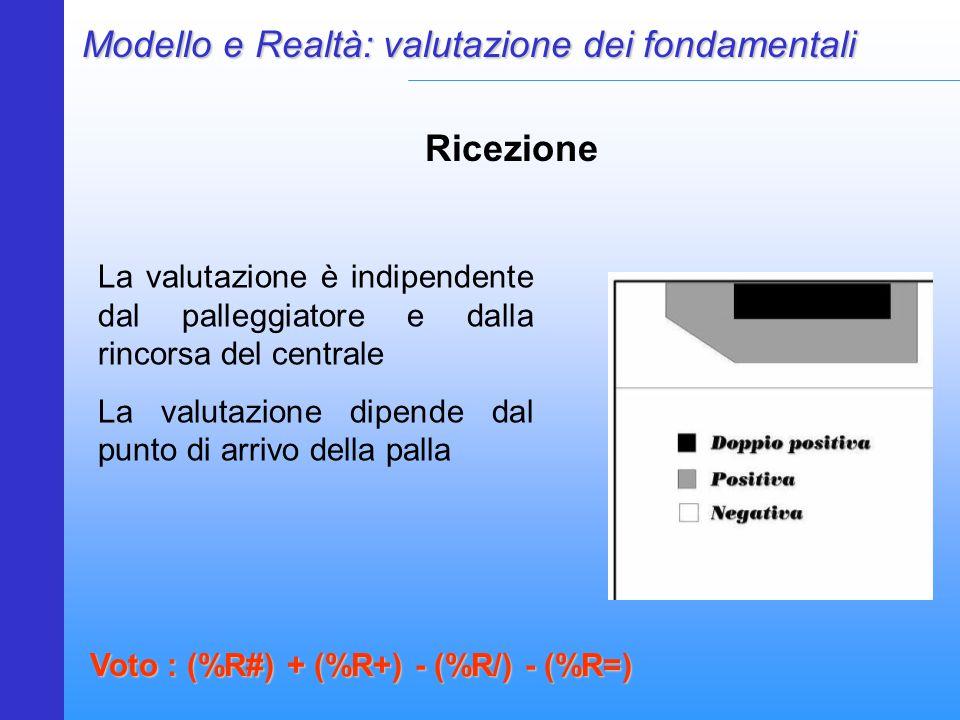 Modello e Realtà: valutazione dei fondamentali Ricezione Voto : (%R#) + (%R+) - (%R/) - (%R=) La valutazione è indipendente dal palleggiatore e dalla rincorsa del centrale La valutazione dipende dal punto di arrivo della palla