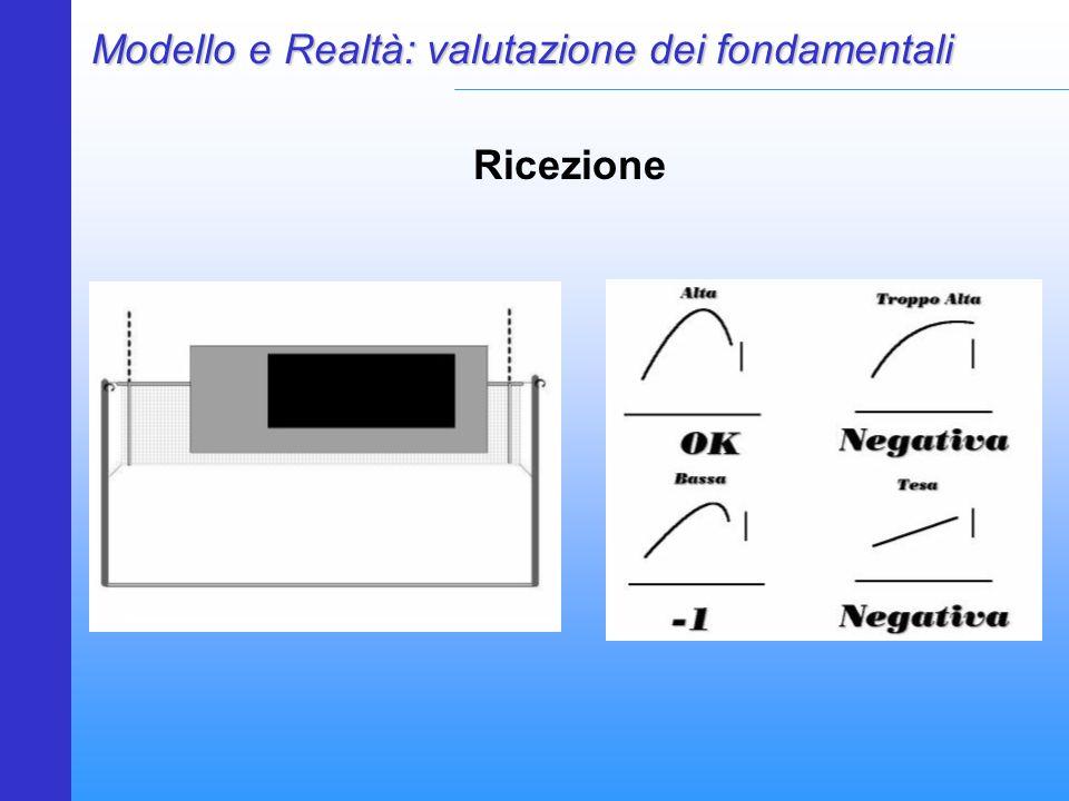 Modello e Realtà: valutazione dei fondamentali Ricezione
