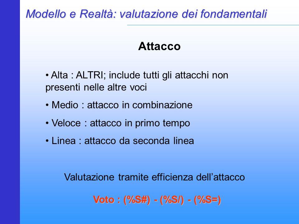 Modello e Realtà: valutazione dei fondamentali Attacco Alta : ALTRI; include tutti gli attacchi non presenti nelle altre voci Medio : attacco in combinazione Veloce : attacco in primo tempo Linea : attacco da seconda linea Voto : (%S#) - (%S/) - (%S=) Valutazione tramite efficienza dell'attacco