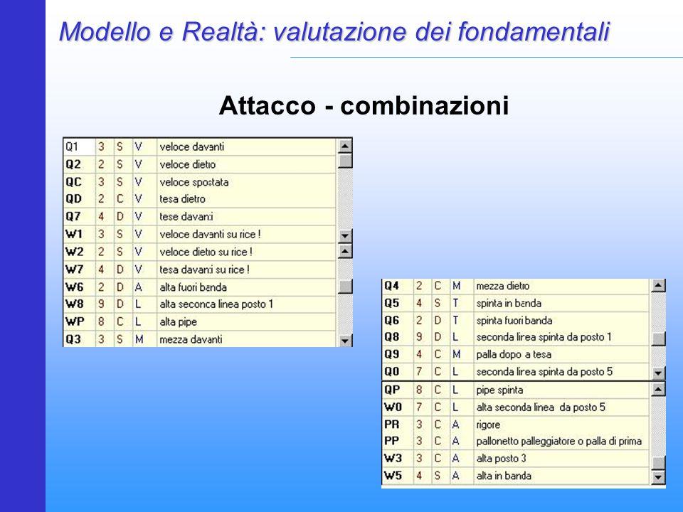 Modello e Realtà: valutazione dei fondamentali Attacco - combinazioni