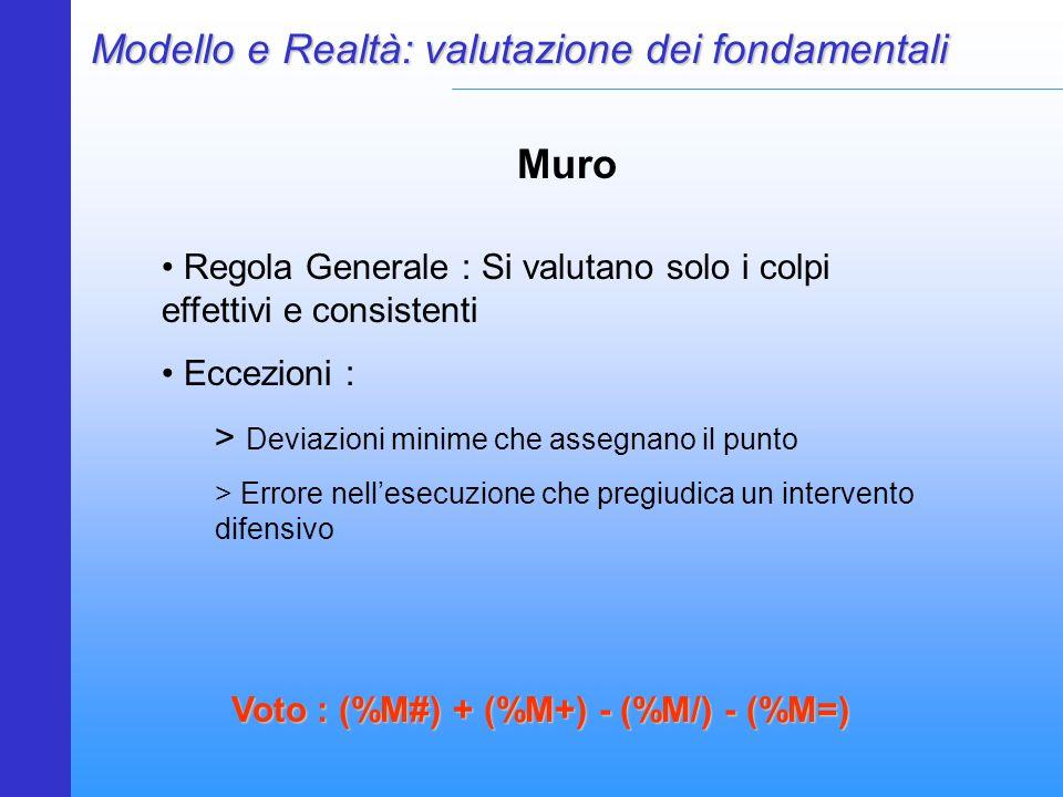 Modello e Realtà: valutazione dei fondamentali Muro Regola Generale : Si valutano solo i colpi effettivi e consistenti Eccezioni : > Deviazioni minime che assegnano il punto > Errore nell'esecuzione che pregiudica un intervento difensivo Voto : (%M#) + (%M+) - (%M/) - (%M=)