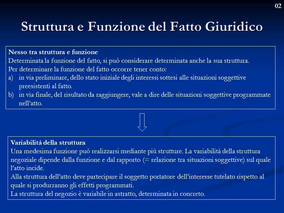 02 Struttura e Funzione del Fatto Giuridico Nesso tra struttura e funzione Determinata la funzione del fatto, si può considerare determinata anche la sua struttura.