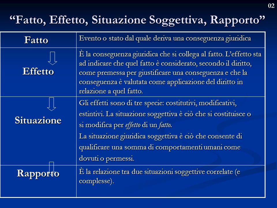 02 Fatto, Effetto, Situazione Soggettiva, Rapporto Fatto Evento o stato dal quale deriva una conseguenza giuridica Effetto È la conseguenza giuridica che si collega al fatto.
