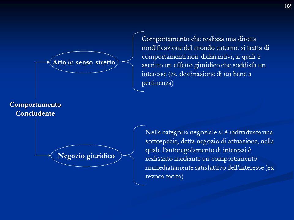 02 Comportamento Concludente Nella categoria negoziale si è individuata una sottospecie, detta negozio di attuazione, nella quale l'autoregolamento di interessi è realizzato mediante un comportamento immediatamente satisfattivo dell'interesse (es.
